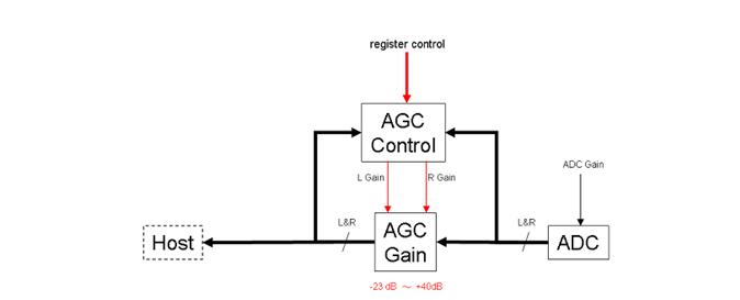 SSS1629A5自动增益控制(AGC)1