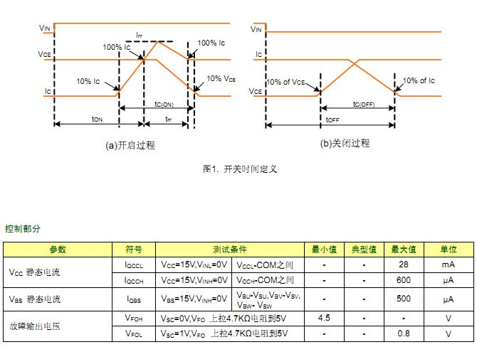 SD30M60AC,士兰微SD30M60AC,SD30M60AC代理,SD30M60AC PDF,600V/30A 3相全桥驱动详细介召: SD30M60AC描述: SD30M60AC是600V/30A 3相全桥驱动的智能功率模块 SD30M60AC是高度集成、高可靠性的3相无刷直流电机驱动电路,主要应用于较低功率的变频驱动,如空调、洗碗机,工业缝纫机等。其内置了6个低损耗的IGBT管和3个高速半桥高压栅极驱动电路。 SD30M60AC内部集成了欠压、短路、过温等各种电路,提供了优异的保护和宽泛的安全工作