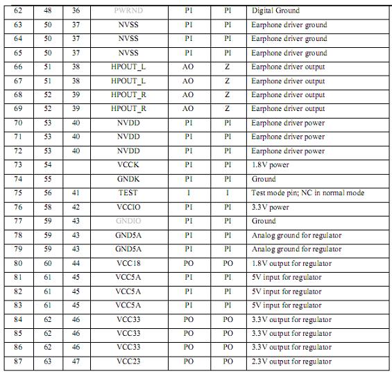 SSS1629A5引脚描述表3