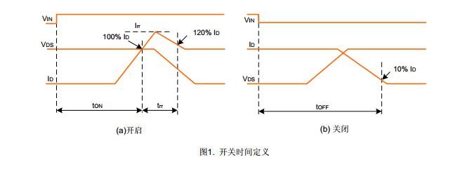 SD05M50DL,士兰微SD05M50DL,SD05M50DL代理,SD05M50DL PDF,500V/5A 3相全桥驱动详细介召: SD05M50DL描述: SD05M50DL是500V/5A 3相全桥驱动的智能功率模块 SD05M50DL是高度集成、高可靠性的3相无刷直流电机驱动电路,主要应用于较低功率电机驱动,如风扇电机。其内置了6个快恢复MOSFET和3个半桥HVIC栅极驱动电路。 SD05M50DL内部集成了欠压保护功能,提供了优异的保护和故障安全操作。由于每一相都有一个独立的负直流端,其电
