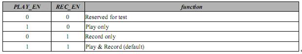 SSS1629A5播放和录制的功能选项