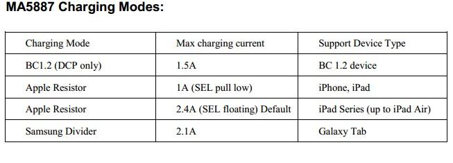 MA5887的充电模式