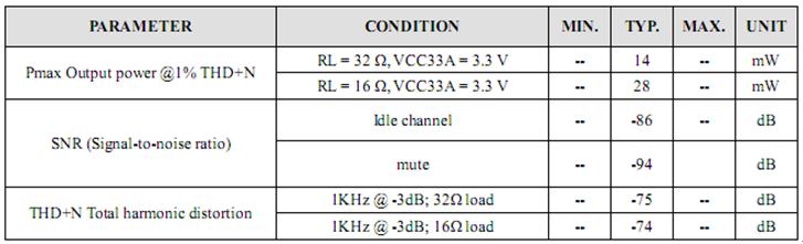 SSS1629A5耳机输出参数