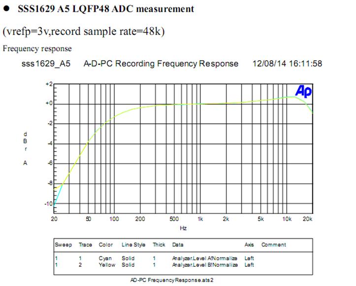 3v,记录采样率= 48k) eeprom空间分区     8 ,sss1629a5参考应用电路