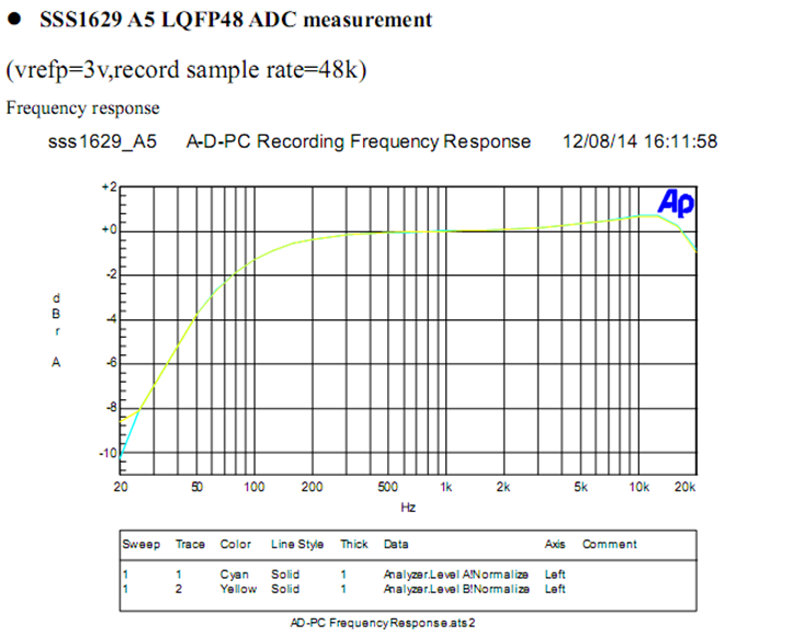 SSS1629 A5 LQFP48 ADC测量