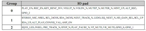 SSS1629输入输出群的区别1
