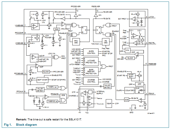 SSL4101T集成了功率因数校正(PFC)控制器和返驰控制器。其高集成度最大程度减少了外部器件数量,可实现经济高效的LED照明应用电源。内置绿色节能特性可满足各种功率高效运行需求。比如:大功率准谐振工作模式、中功率谷值跳跃准谐振工作模式以及低功率降频工作模式。在低功率水平下,PFC会关断以保持高效运行。 GreenChipIII+是第三代绿色开关电源控制集成电路。SSL4101T 将一个功率因数校正控制器和一个反激控制器结合在一起。它的集成度高,对于成本效率高的LED 照明应用电源的设计,只需要数量很少