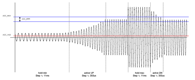 SSS1629A5自动增益控制(AGC)2